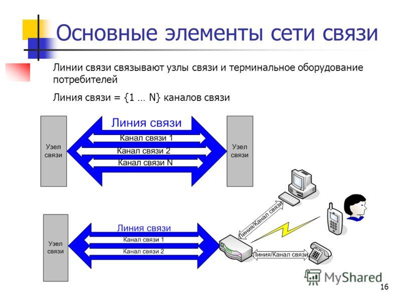 16 Основные элементы сети связи Линии связи связывают узлы связи и терминальное оборудование потребителей Линия связи = {1 … N} каналов связи