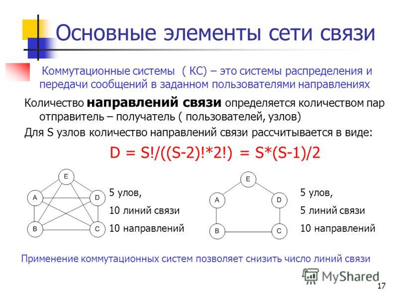 17 Коммутационные системы ( КС) – это системы распределения и передачи сообщений в заданном пользователями направлениях Количество направлений связи определяется количеством пар отправитель – получатель ( пользователей, узлов) Для S узлов количество