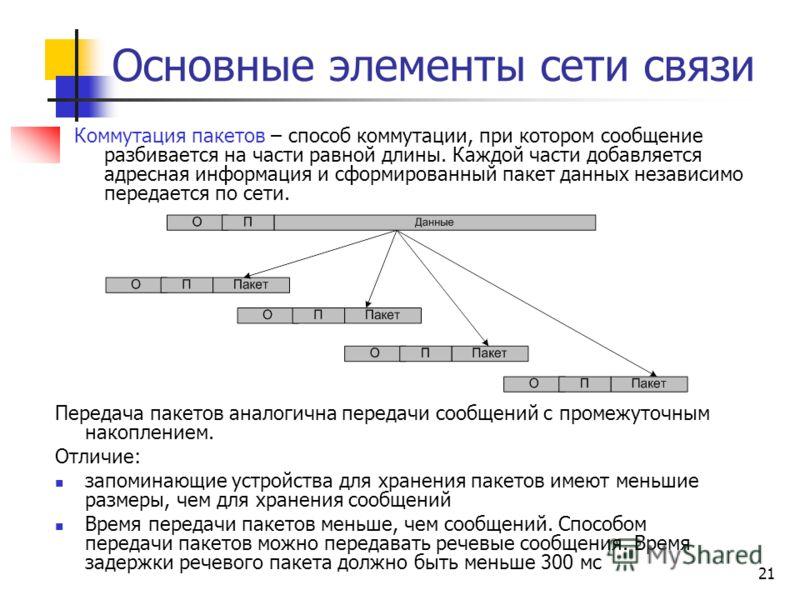 21 Основные элементы сети связи Коммутация пакетов – способ коммутации, при котором сообщение разбивается на части равной длины. Каждой части добавляется адресная информация и сформированный пакет данных независимо передается по сети. Передача пакето