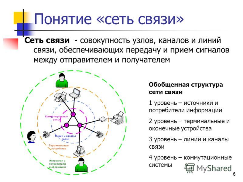 6 Понятие «сеть связи» Сеть связи - совокупность узлов, каналов и линий связи, обеспечивающих передачу и прием сигналов между отправителем и получателем Обобщенная структура сети связи 1 уровень – источники и потребители информации 2 уровень – термин