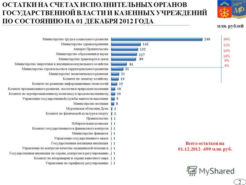 млн. рублей ОСТАТКИ НА СЧЕТАХ ИСПОЛНИТЕЛЬНЫХ ОРГАНОВ ГОСУДАРСТВЕННОЙ ВЛАСТИ И КАЗЕННЫХ УЧРЕЖДЕНИЙ ПО СОСТОЯНИЮ НА 01 ДЕКАБРЯ 2012 ГОДА Всего остатков на 01.12.2012 - 699 млн. руб. 34% 11% 10% 9% 6% 2