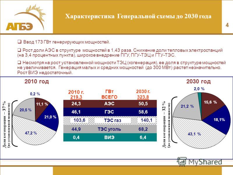 44 11,1 % 21,0 % 47,2 % 20,5 % 0,2 % 15,6 % 18,1% 43,1 % 21,2 % 2,0 % 2010 год 2030 год 2010 г. ГВт2030 г. 219,3ВСЕГО323,8 24,324,3АЭС50,5 46,146,1ГЭС58,6 44,9ТЭС уголь68,2 0,4ВИЭ6,4 103,6140,1 ТЭС газ Характеристика Генеральной схемы до 2030 года До