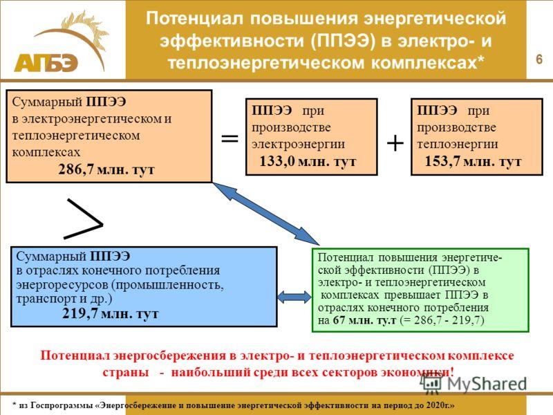 6 Потенциал повышения энергетической эффективности (ППЭЭ) в электро- и теплоэнергетическом комплексах* ППЭЭ при производстве электроэнергии 133,0 млн. тут + ППЭЭ при производстве теплоэнергии 153,7 млн. тут = Суммарный ППЭЭ в электроэнергетическом и
