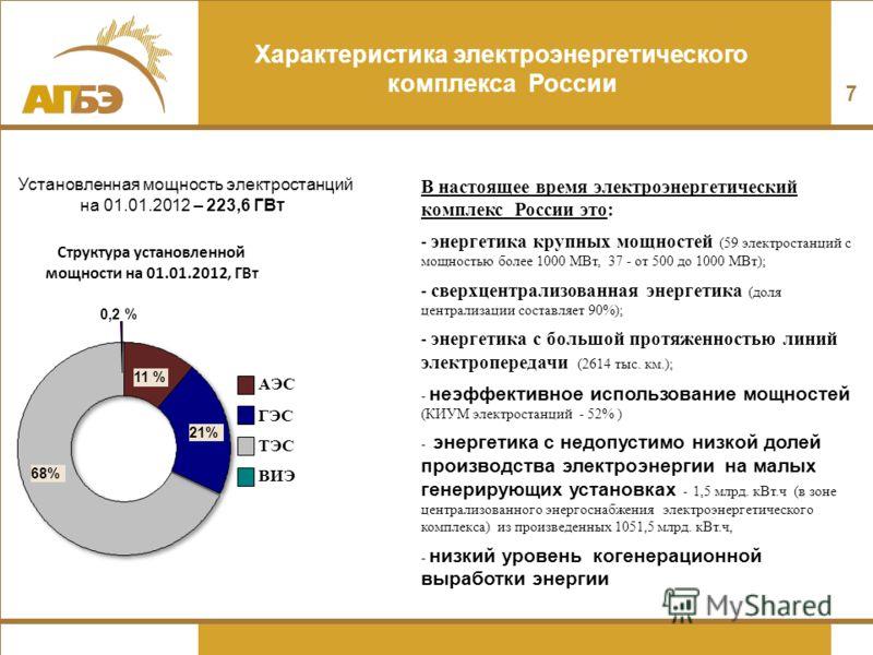 Характеристика электроэнергетического комплекса России Установленная мощность электростанций 11 % 68% 17 % Структура установленной мощности на 01.01.2012, ГВт 16 %21% АЭС ГЭС ТЭС на 01.01.2012 – 223,6 ГВт 0,2 % ВИЭ В настоящее время электроэнергетиче