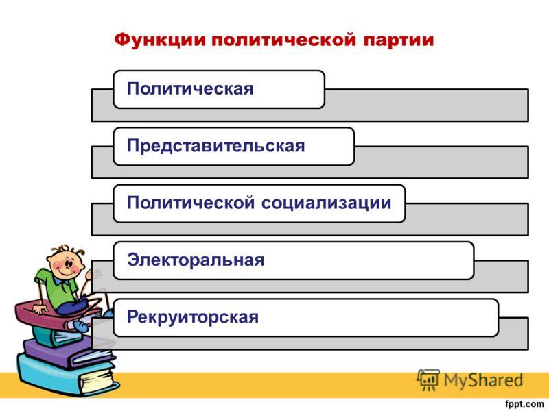 Функции политической партии ПолитическаяПредставительскаяПолитической социализацииЭлекторальнаяРекруиторская