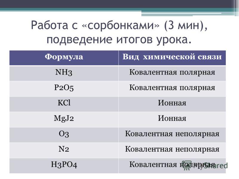 Работа с «сорбонками» (3 мин), подведение итогов урока. ФормулаВид химической связи NH3Ковалентная полярная P2O5Ковалентная полярная KClИонная MgJ2Ионная O3Ковалентная неполярная N2Ковалентная неполярная H3PO4Ковалентная полярная