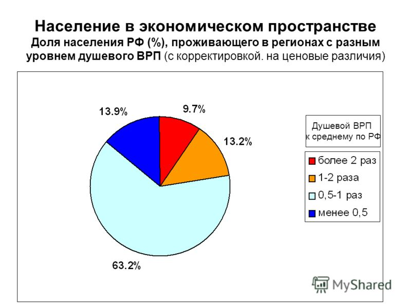 Население в экономическом пространстве Доля населения РФ (%), проживающего в регионах с разным уровнем душевого ВРП (с корректировкой. на ценовые различия) Душевой ВРП к среднему по РФ
