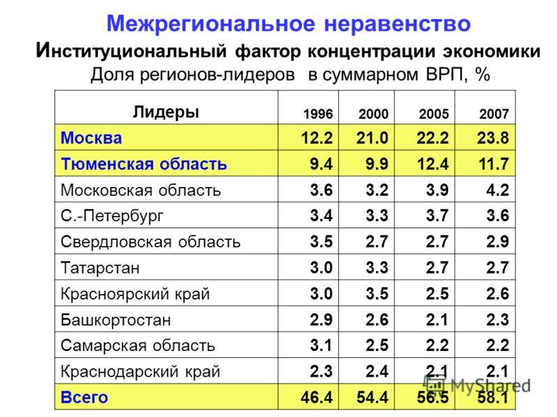 Межрегиональное неравенство И нституциональный фактор концентрации экономики Доля регионов-лидеров в суммарном ВРП, % Лидеры 1996200020052007 Москва12.221.022.223.8 Тюменская область9.49.912.411.7 Московская область3.63.23.94.2 С.-Петербург3.43.33.73