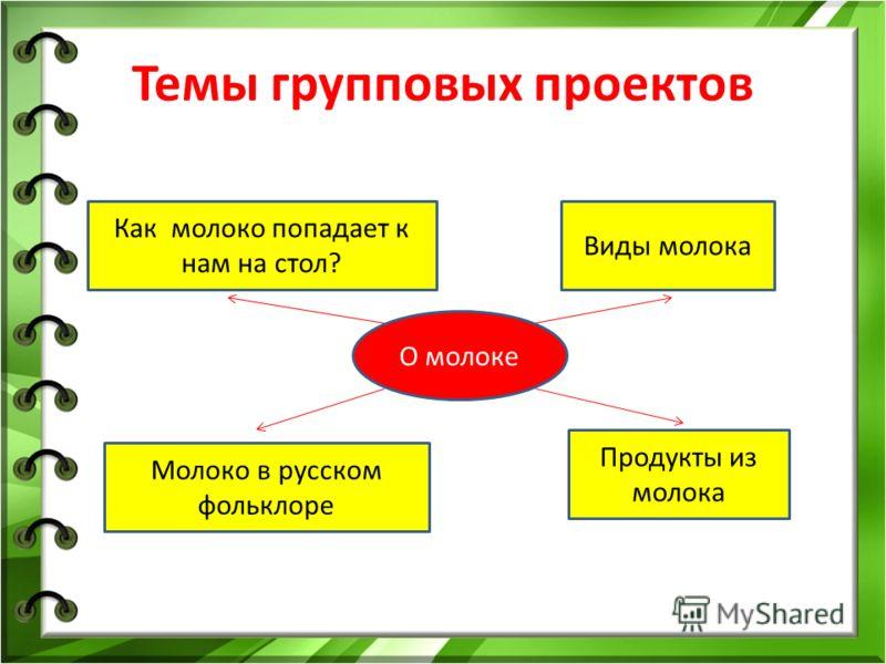 Темы групповых проектов О молоке Как молоко попадает к нам на стол? Виды молока Продукты из молока Молоко в русском фольклоре