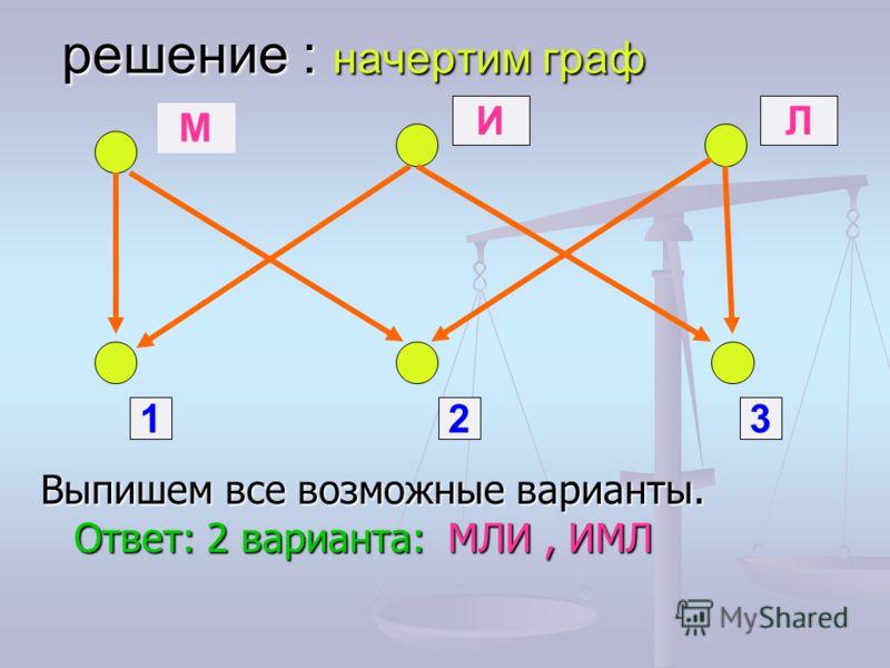 решение : начертим граф Выпишем все возможные варианты. Ответ: 2 варианта: МЛИ, ИМЛ М ИЛ 123