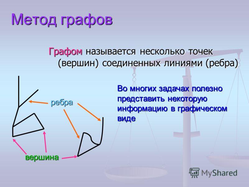 Метод графов Графом называется несколько точек (вершин) соединенных линиями (ребра) Во многих задачах полезно представить некоторую информацию в графическом виде вершина ребра
