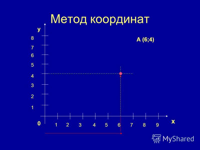 Метод координат х у 0 12 3456789 1 2 3 4 5 6 7 8 А (6;4)