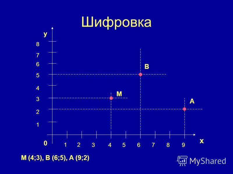 Шифровка х у 0 12 3456789 1 2 3 4 5 6 7 8 М А В М (4;3), В (6;5), А (9;2)