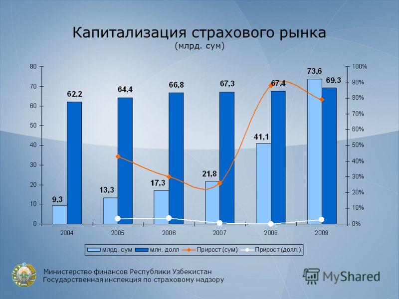Капитализация страхового рынка (млрд. сум) Министерство финансов Республики Узбекистан Государственная инспекция по страховому надзору