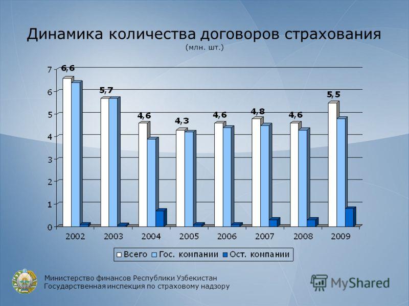 Динамика количества договоров страхования (млн. шт.) Министерство финансов Республики Узбекистан Государственная инспекция по страховому надзору