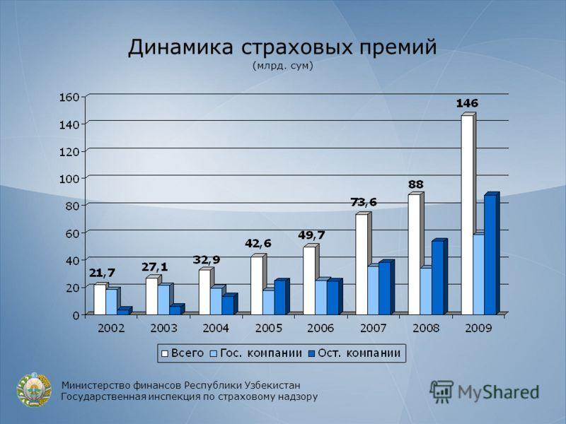 Динамика страховых премий (млрд. сум) Министерство финансов Республики Узбекистан Государственная инспекция по страховому надзору
