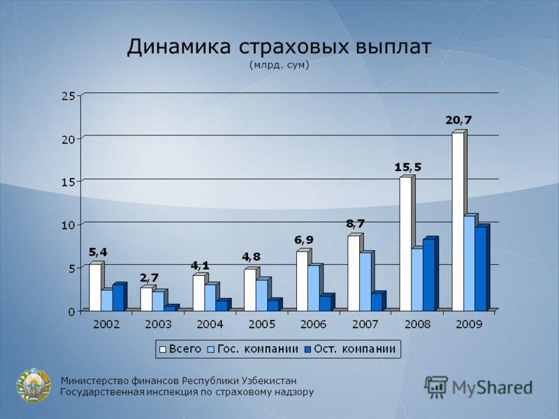 Динамика страховых выплат (млрд. сум) Министерство финансов Республики Узбекистан Государственная инспекция по страховому надзору