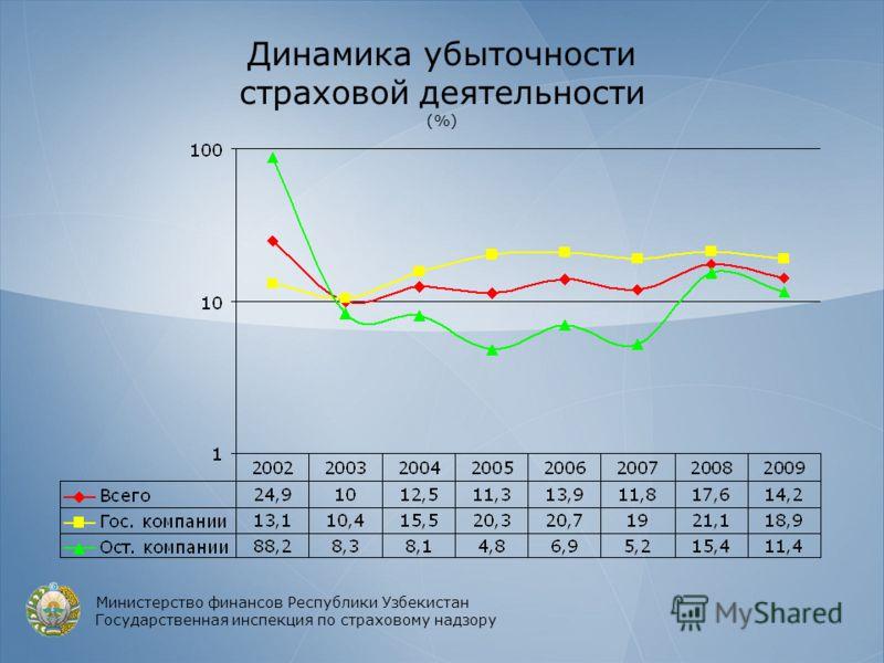 Динамика убыточности страховой деятельности (%) Министерство финансов Республики Узбекистан Государственная инспекция по страховому надзору