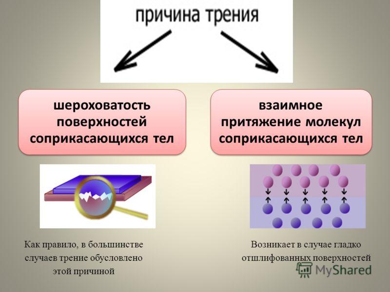 Как правило, в большинстве случаев трение обусловлено этой причиной Возникает в случае гладко отшлифованных поверхностей шероховатость поверхностей соприкасающихся тел взаимное притяжение молекул соприкасающихся тел