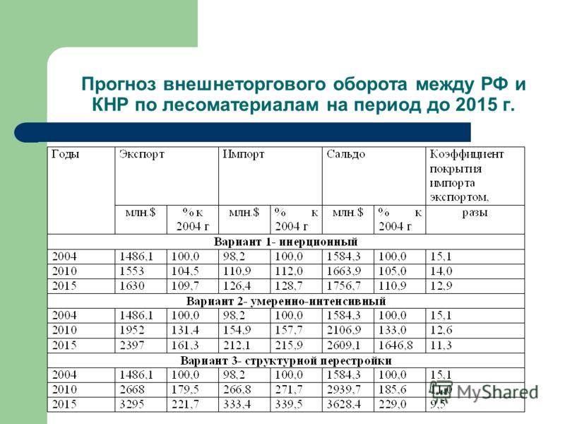Прогноз внешнеторгового оборота между РФ и КНР по лесоматериалам на период до 2015 г.