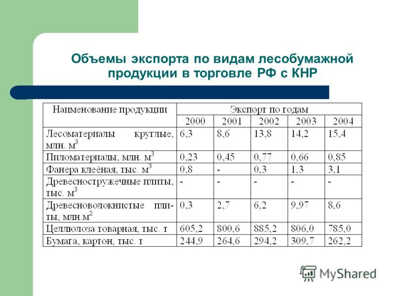 Объемы экспорта по видам лесобумажной продукции в торговле РФ с КНР