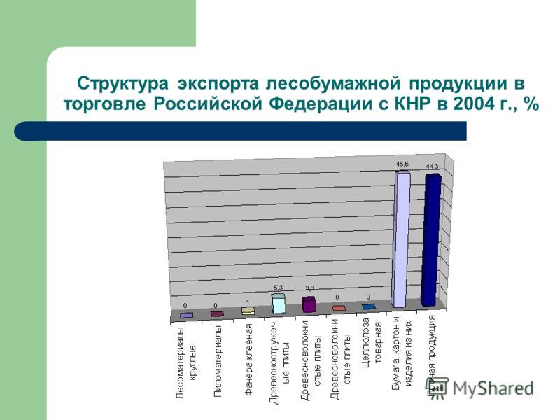 Структура экспорта лесобумажной продукции в торговле Российской Федерации с КНР в 2004 г., %