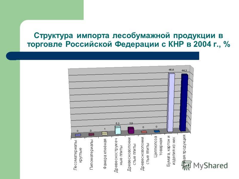 Структура импорта лесобумажной продукции в торговле Российской Федерации с КНР в 2004 г., %