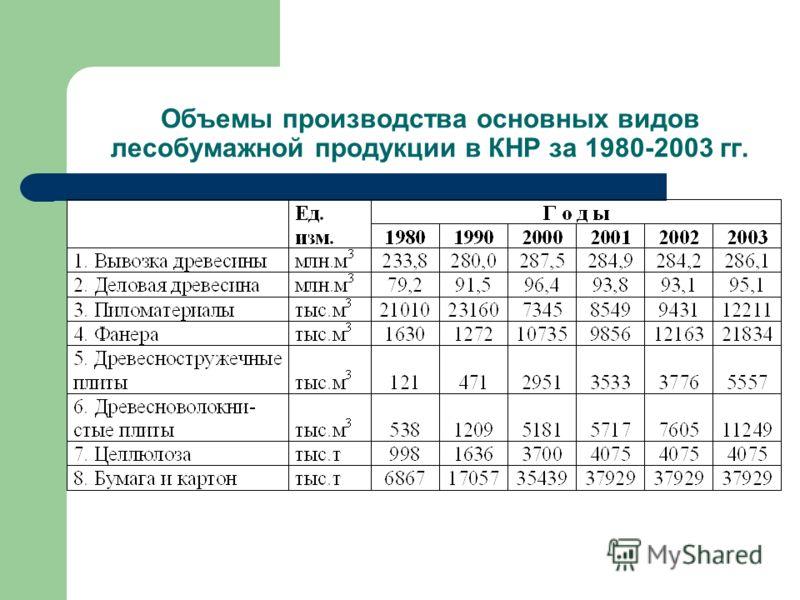 Объемы производства основных видов лесобумажной продукции в КНР за 1980-2003 гг.