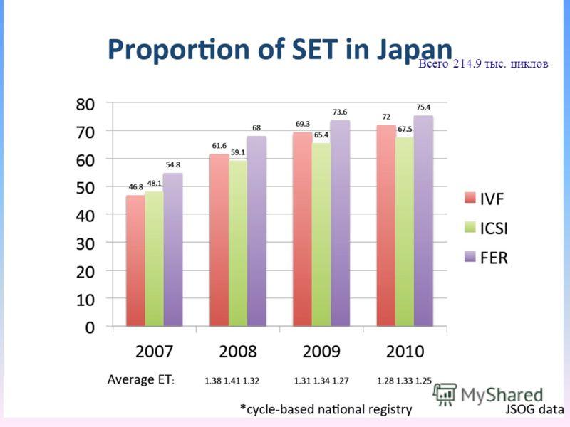 Япония Всего 214.9 тыс. циклов