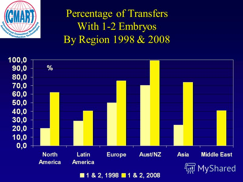 Percentage of Transfers With 1-2 Embryos By Region 1998 & 2008