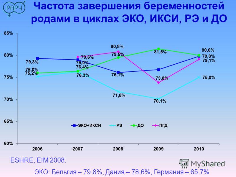 Частота завершения беременностей родами в циклах ЭКО, ИКСИ, РЭ и ДО ESHRE, EIM 2008: ЭКО: Бельгия – 79.8%, Дания – 78.6%, Германия – 65.7%