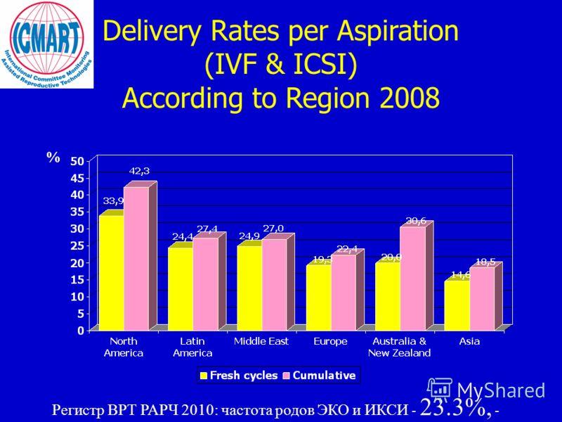 Delivery Rates per Aspiration (IVF & ICSI) According to Region 2008 Регистр ВРТ РАРЧ 2010: частота родов ЭКО и ИКСИ - 23.3%, -