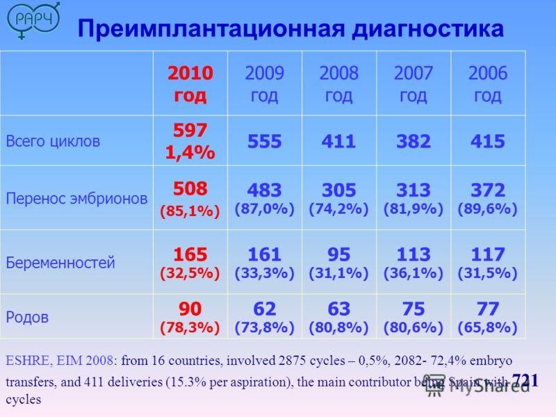 Преимплантационная диагностика 2010 год 2009 год 2008 год 2007 год 2006 год Всего циклов 597 1,4% 555411382415 Перенос эмбрионов 508 (85,1%) 483 (87,0%) 305 (74,2%) 313 (81,9%) 372 (89,6%) Беременностей 165 (32,5%) 161 (33,3%) 95 (31,1%) 113 (36,1%)