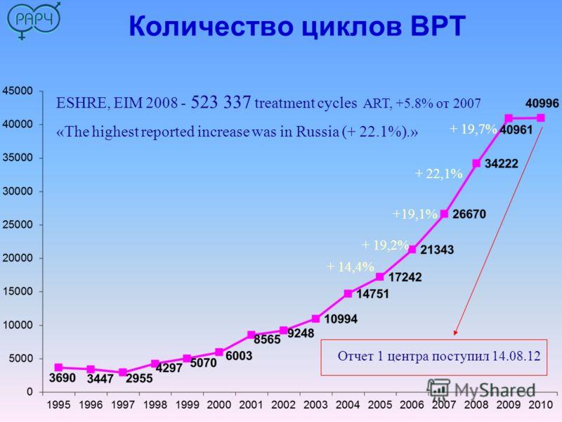 Количество циклов ВРТ + 19,7% + 22,1% +19,1% + 19,2% + 14,4% ESHRE, EIM 2008 - 523 337 treatment cycles ART, +5.8% от 2007 «The highest reported increase was in Russia (+ 22.1%).» Отчет 1 центра поступил 14.08.12