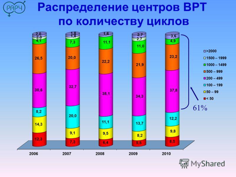 Распределение центров ВРТ по количеству циклов 61%