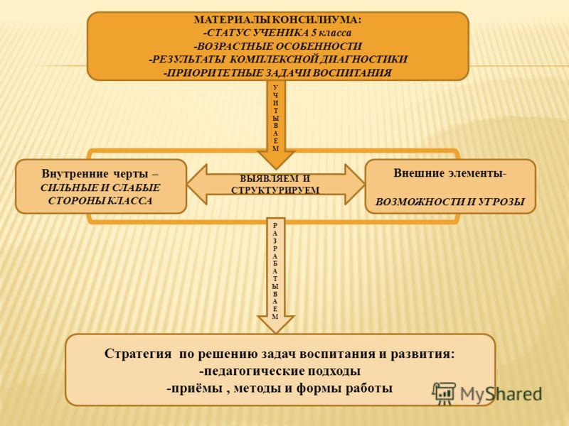 УЧИТЫВАЕМУЧИТЫВАЕМ МАТЕРИАЛЫ КОНСИЛИУМА: -СТАТУС УЧЕНИКА 5 класса -ВОЗРАСТНЫЕ ОСОБЕННОСТИ -РЕЗУЛЬТАТЫ КОМПЛЕКСНОЙ ДИАГНОСТИКИ -ПРИОРИТЕТНЫЕ ЗАДАЧИ ВОСПИТАНИЯ Стратегия по решению задач воспитания и развития: -педагогические подходы -приёмы, методы и