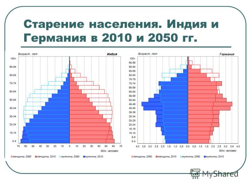 Старение населения. Индия и Германия в 2010 и 2050 гг.