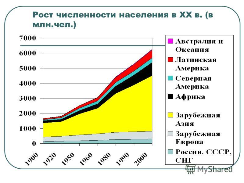Рост численности населения в ХХ в. (в млн.чел.)