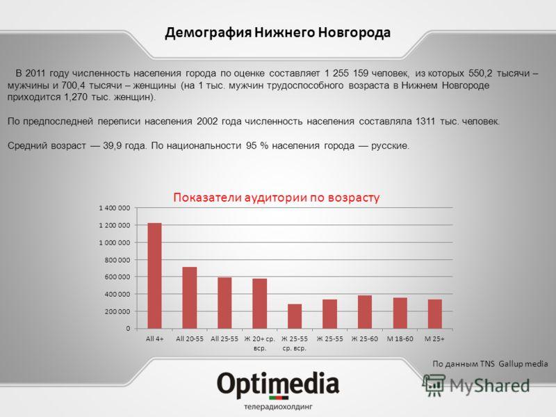 В 2011 году численность населения города по оценке составляет 1 255 159 человек, из которых 550,2 тысячи – мужчины и 700,4 тысячи – женщины (на 1 тыс. мужчин трудоспособного возраста в Нижнем Новгороде приходится 1,270 тыс. женщин). По предпоследней