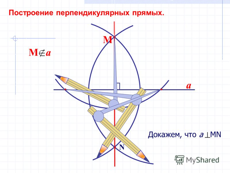 a N М Построение перпендикулярных прямых. Докажем, что а MN М a