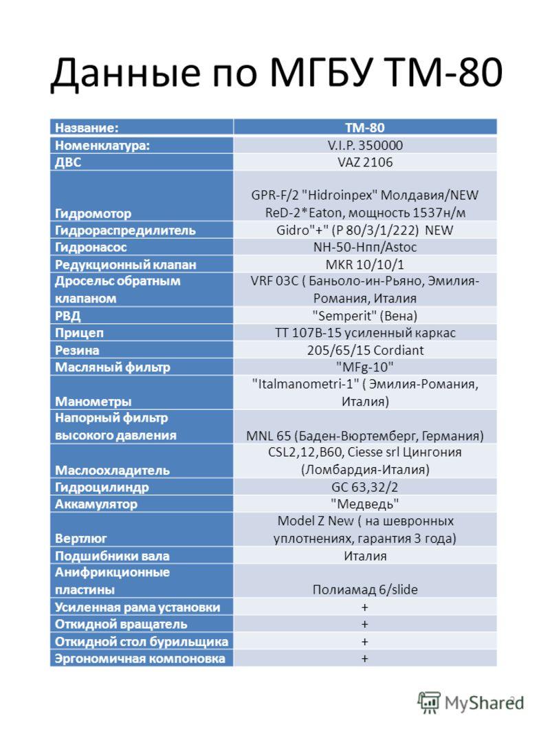 Данные по МГБУ ТМ-80 Название:TM-80 Номенклатура:V.I.P. 350000 ДВСVAZ 2106 Гидромотор GPR-F/2