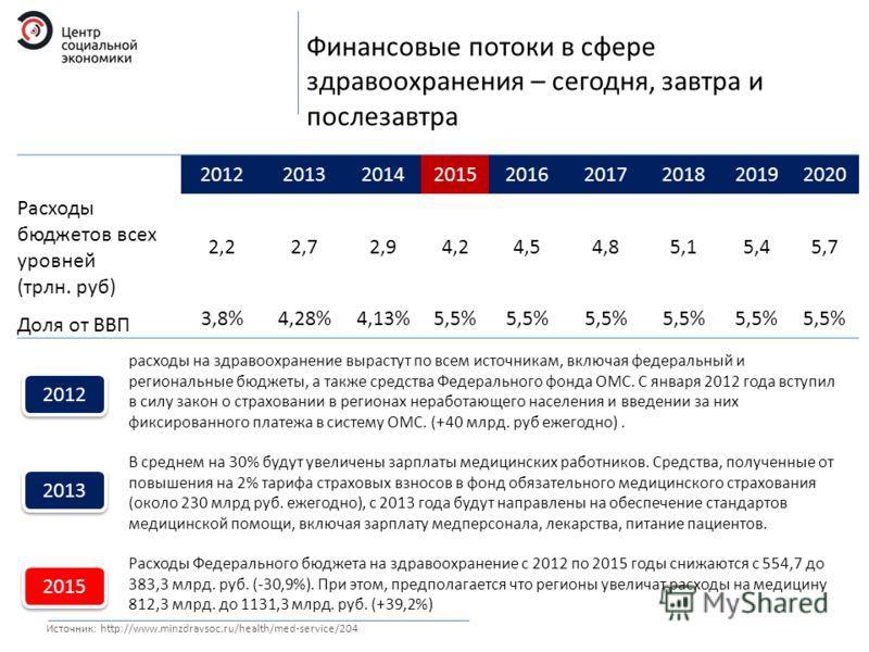 Финансовые потоки в сфере здравоохранения – сегодня, завтра и послезавтра 201220132014201520162017201820192020 Расходы бюджетов всех уровней (трлн. руб) 2,22,22,72,72,94,24,54,85,15,45,7 Доля от ВВП 3,8%4,28%4,13%5,5% Источник: http://www.minzdravsoc