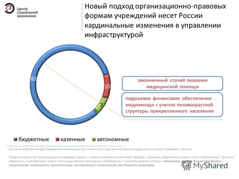 Новый подход организационно-правовых формам учреждений несет России кардинальные изменения в управлении инфраструктурой Согласно ФЗ 83 каждая бюджетная организация до 1 июля 2012 года должна была определиться со своим правовым статусом. Предусмотрены