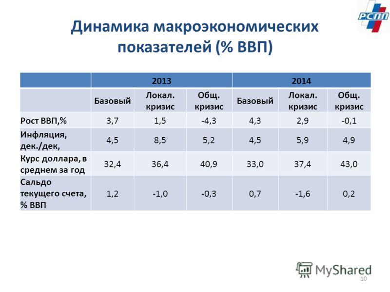 Динамика макроэкономических показателей (% ВВП) 20132014 Базовый Локал. кризис Общ. кризис Базовый Локал. кризис Общ. кризис Рост ВВП,%3,71,5-4,34,32,9-0,1 Инфляция, дек./дек, 4,58,55,24,55,94,9 Курс доллара, в среднем за год 32,436,440,933,037,443,0