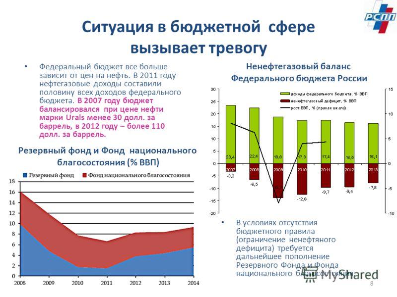 Ситуация в бюджетной сфере вызывает тревогу Федеральный бюджет все больше зависит от цен на нефть. В 2011 году нефтегазовые доходы составили половину всех доходов федерального бюджета. В 2007 году бюджет балансировался при цене нефти марки Urals мене