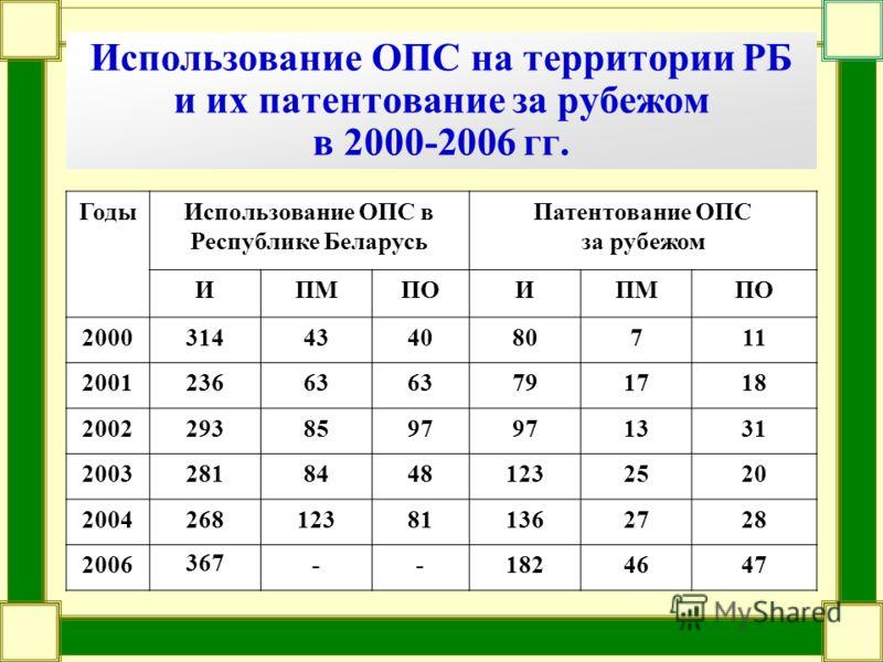Использование ОПС на территории РБ и их патентование за рубежом в 2000-2006 гг. ГодыИспользование ОПС в Республике Беларусь Патентование ОПС за рубежом ИПМПОИПМПО 2000314434080711 200123663 791718 20022938597 1331 200328184481232520 20042681238113627