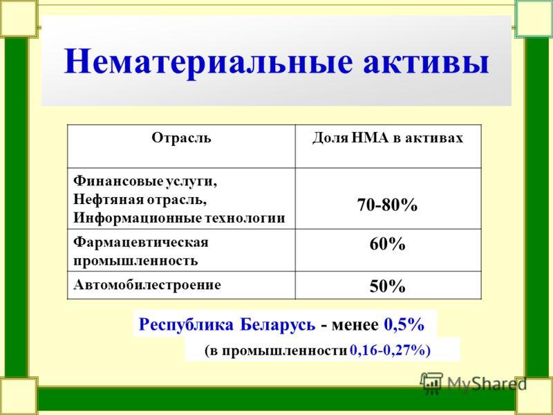 Нематериальные активы ОтрасльДоля НМА в активах Финансовые услуги, Нефтяная отрасль, Информационные технологии 70-80% Фармацевтическая промышленность 60% Автомобилестроение 50% Республика Беларусь - менее 0,5% (в промышленности 0,16-0,27%)