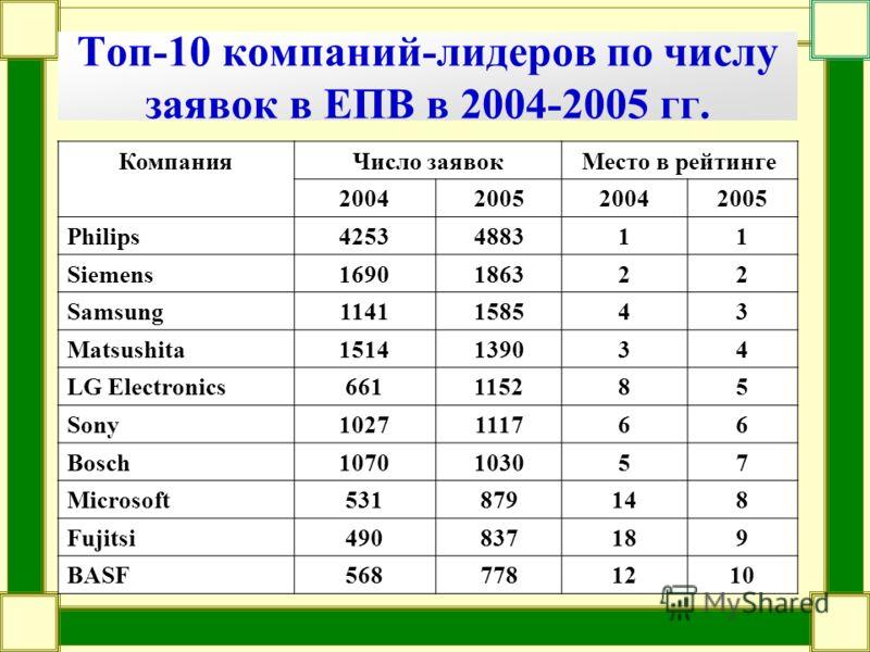 Топ-10 компаний-лидеров по числу заявок в ЕПВ в 2004-2005 гг. КомпанияЧисло заявокМесто в рейтинге 2004200520042005 Philips4253488311 Siemens1690186322 Samsung1141158543 Matsushita1514139034 LG Electronics661115285 Sony1027111766 Bosch1070103057 Micr