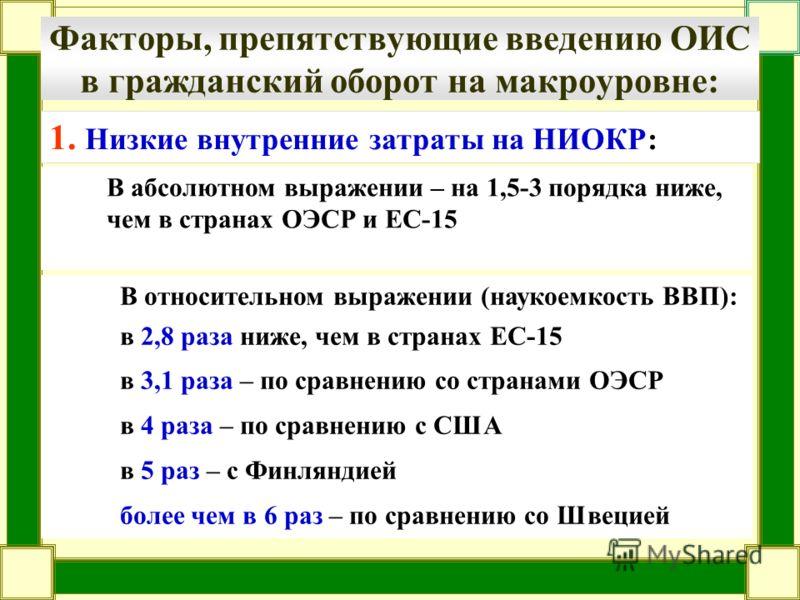 Факторы, препятствующие введению ОИС в гражданский оборот на макроуровне: В абсолютном выражении – на 1,5-3 порядка ниже, чем в странах ОЭСР и ЕС-15 В относительном выражении (наукоемкость ВВП): в 2,8 раза ниже, чем в странах ЕС-15 в 3,1 раза – по ср