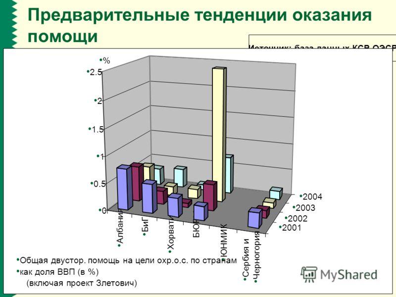 www.rec.org Предварительные тенденции оказания помощи Источник: база данных КСР ОЭСР